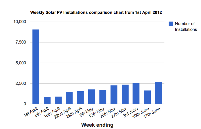 Weekly Solar PV Installations comparison chart from 1st April 2012