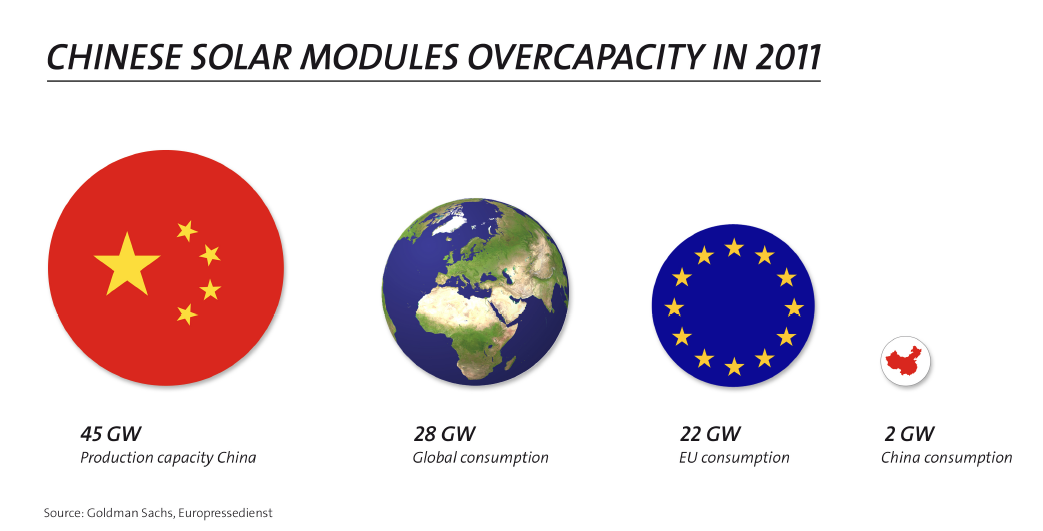 Chinese Solar Modules Overcapacity in 2011 - EUProSun via Goldman Sachs, Europressedienst