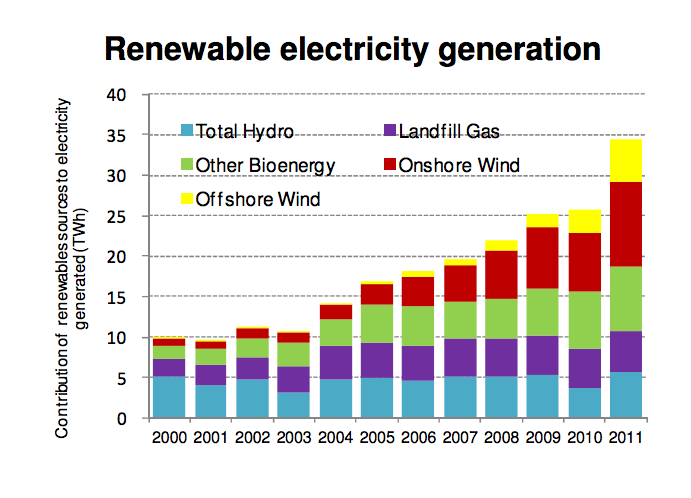 Renewable Energy Generated in the UK from 2000 to 2011 - UK Government Statistics