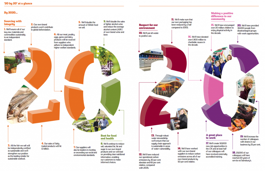20 by 20 at a glance Sainsburys 20 by 20 Sustainability Plan 1024x661 And the winner is... Sainsburys!