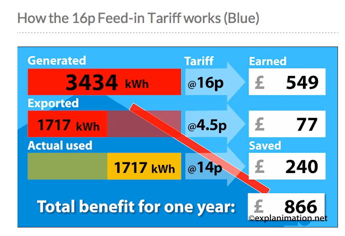 How the 16p Feed in Tariff works Blue Explanimation New 16p Feed in Tariffs   Solar PV in the UK