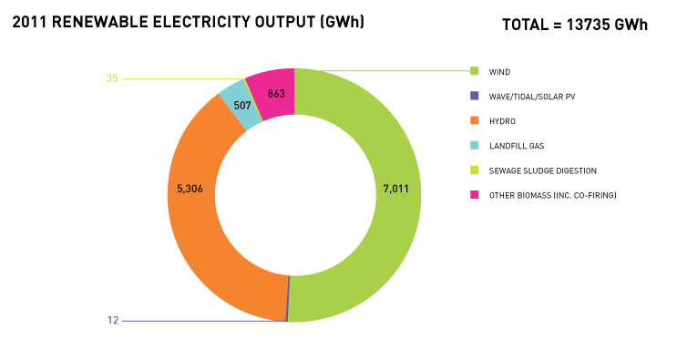 Onshore Wind produced 7,011 GWh only in 2011