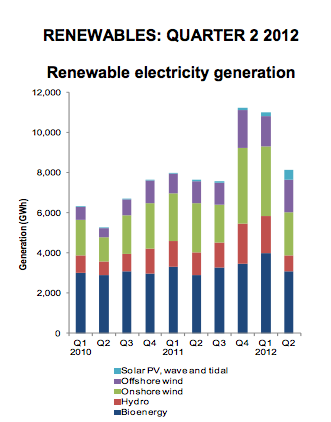 Chart showing renewable electricity generation during the second quarter of 2012